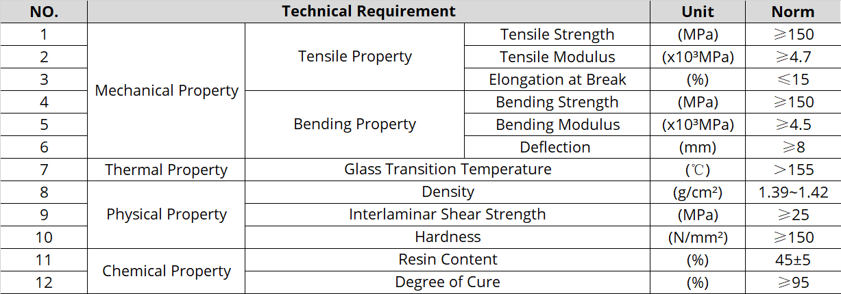 Technical requirement of rapier tape