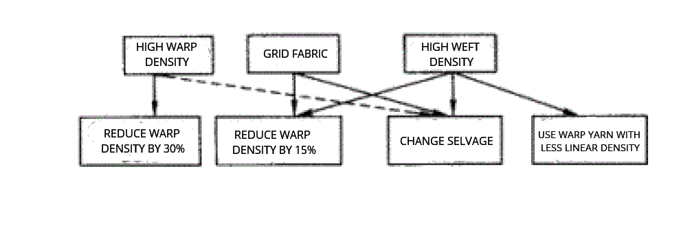Fig.4 Choose of various selvage solutions